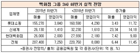 백화점그룹3사.png
