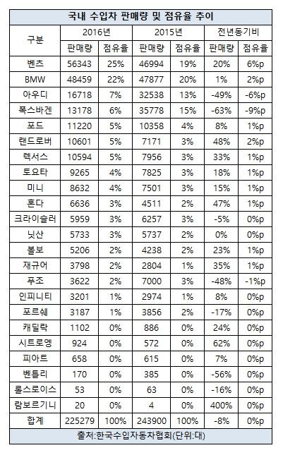 수입차 판매량 및 점유율(전체).jpg