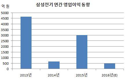 삼성전기 연간 영업이익 동향.JPG