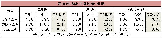 홈쇼핑부채비율표.png