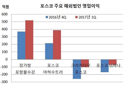 포스코 주요해외법인 영업이익.JPG
