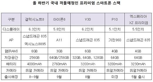 올 하반기 출시예정인 프리미엄 스파트폰 스팩.JPG
