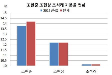 조현준 지분율 변화.JPG