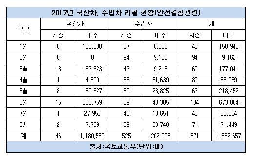 2017년 리콜현황.JPG