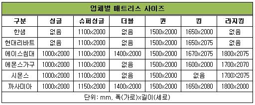 업체별매트리스.png