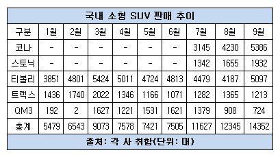 국내 소형 SUV 판매 추이.JPG