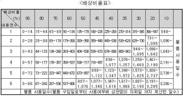 20180108배상비율.png
