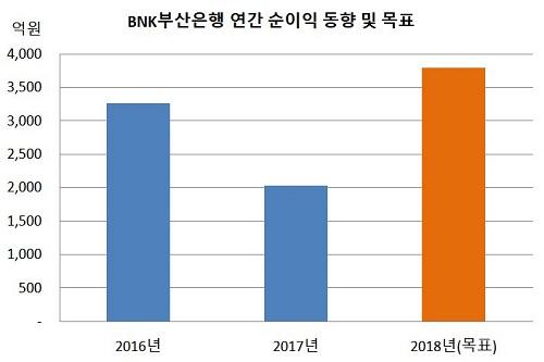 BNK부산은행 연간 순이익 목표.JPG