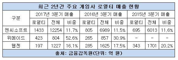 주요 게임사 로열티 매출 현황.JPG