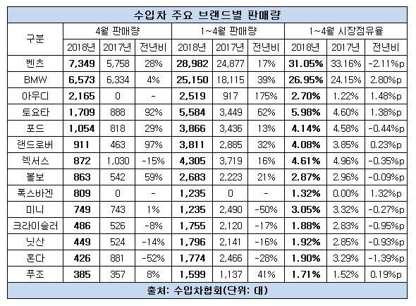 수입차 판매량 4월.JPG