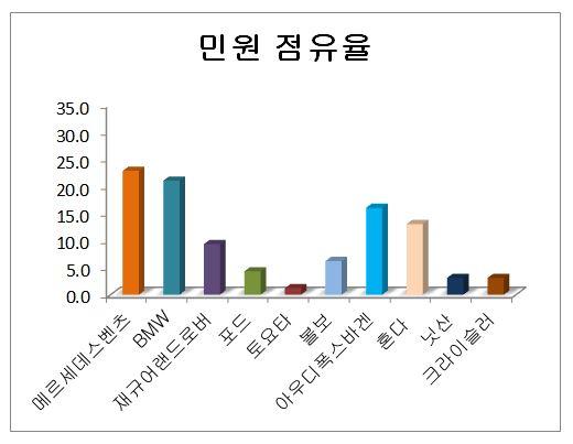 수입차 민원점유율.JPG