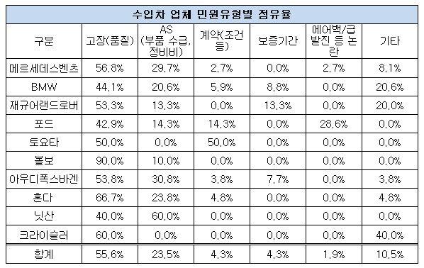 수입차 민원 분석-수정.JPG