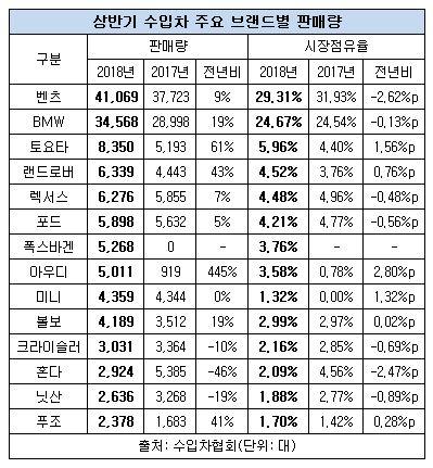 상반기 수입차 판매 현황.JPG