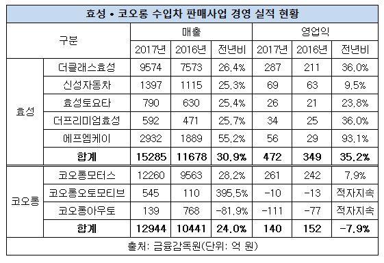 효성 코오롱 수입차 판매 실적.JPG