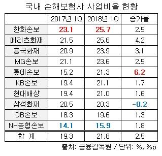 국내 손보사 사업비율 현황.jpg