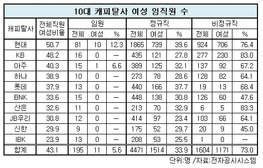 10대캐피탈 여성임직원.jpg