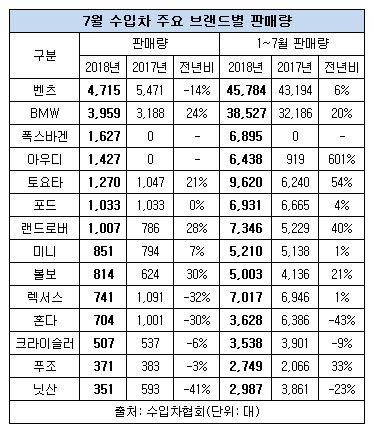 7월 수입차 판매량.JPG