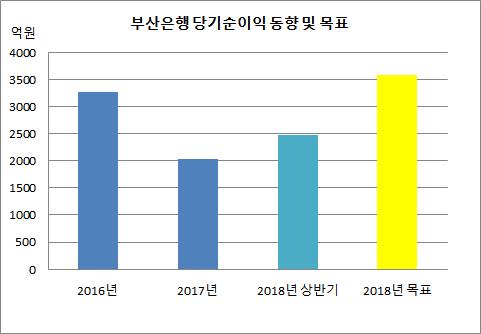 부산은행 당기순이익 동향 및 목표.png