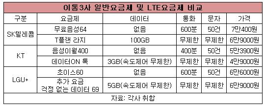 이통3사 일반요금제 및 LTE요금제 비교.png
