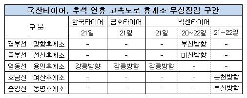 국산 타이어 무상점검 구간.JPG