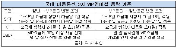 국내 이동통시3사 VIP멤버십 등락 기준.png