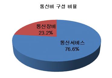 통신비 구성 비율.png