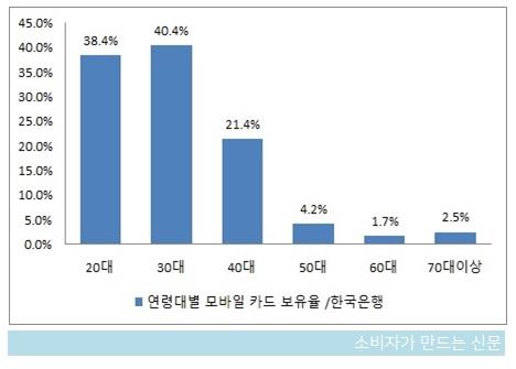 연령대별 모바일카드 보유율.jpg