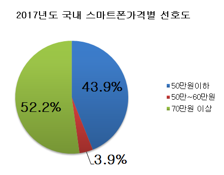 2017년도 국내 스마트폰가격별 선호도.png