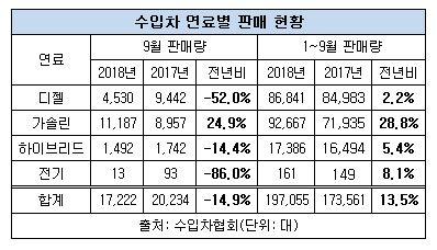 수입 연료별 판매 현황.JPG