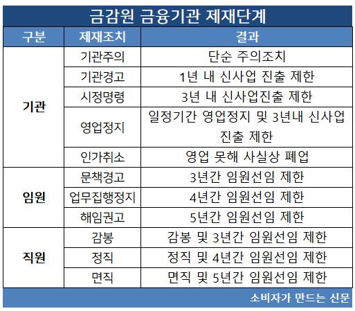 금감원 금융기관 제재단계.png