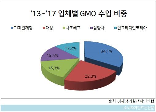 1023-GMO1.jpg