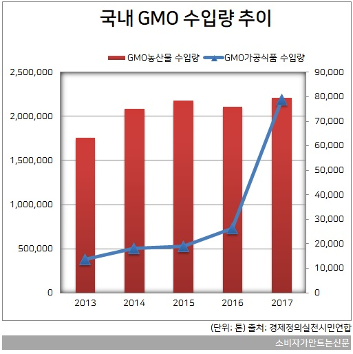 GMO3-가공식품.jpg