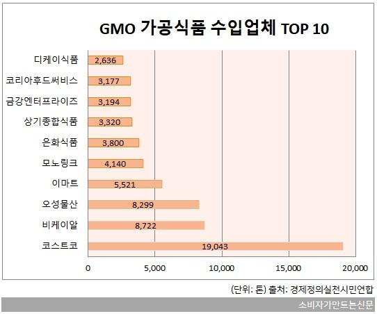 GMO3-가공식품1.jpg