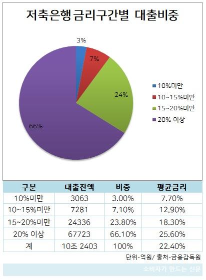 저축은행 금리구간별 대출비중.jpg