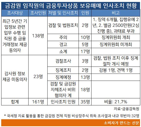 금감원 임직원.png