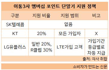 이통3사 멤버쉽 포인트 단말기 지원 정책.png