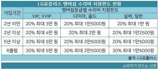 LG유플러스 멤버쉽 수리비 지원한도 현황.png