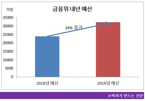 금융위 내년 예산산.png