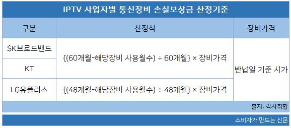 IPTV 사업자별 통신장비 손실보상금 산정기준.png