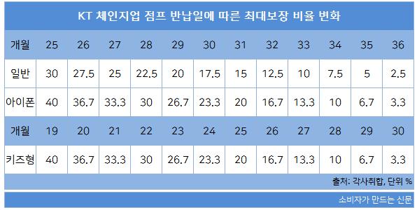 KT체인지업 점프 반납일에 따른 최대보장 비율 변화.png