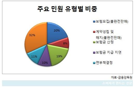 주요 민원 유형별 비중.jpg