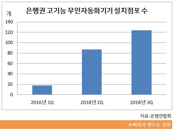 고기능 무인자동화기기 설치점포 수.png