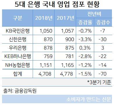 국내 영업 점포 현황.JPG