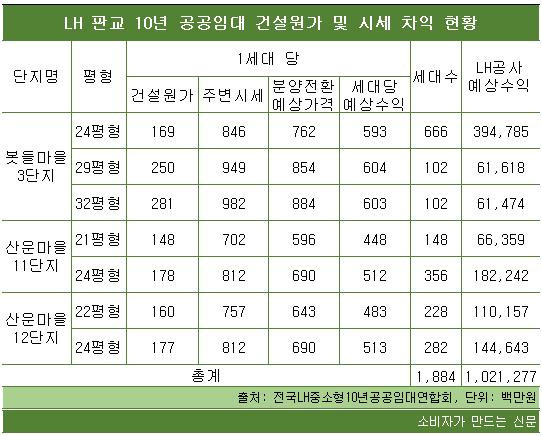 LH판교 10년 공공임대 건설원가 및 시세 차익 현황.png