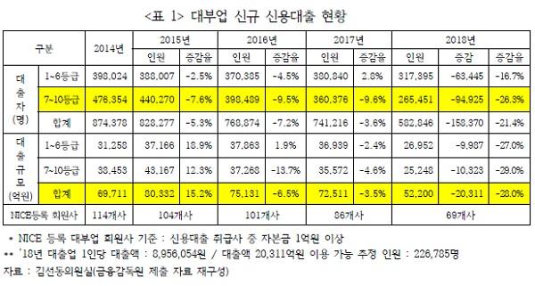대부업 신규 신용대출 현황.jpg