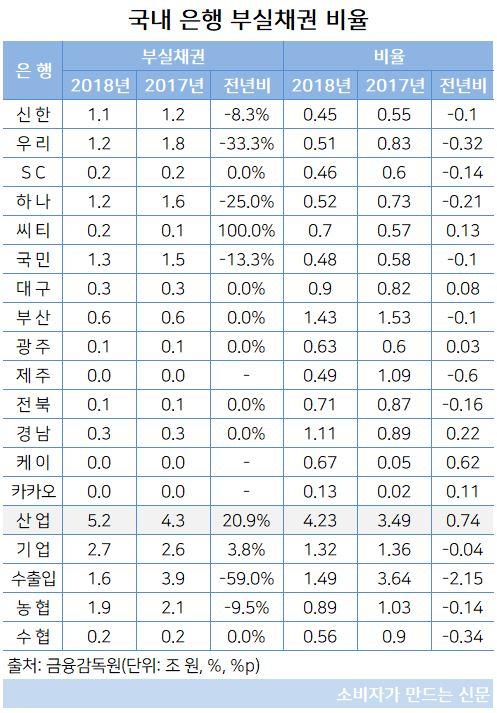 부실채권 비율.JPG