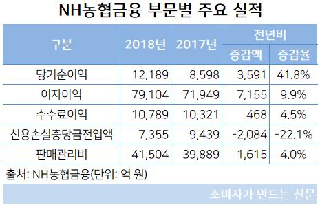 NH농협금융 부문별 주요 실적.JPG