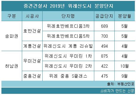 중견건설사 2019년 위례신도시 분양단지.png