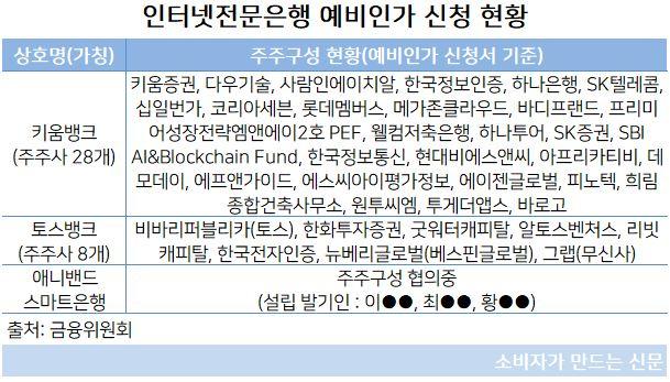 예비인가 신청 현황.JPG