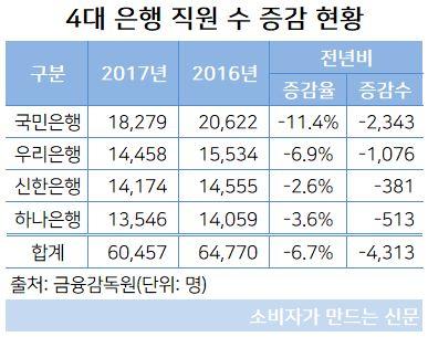 4대 은행 직원 수(2017년).JPG